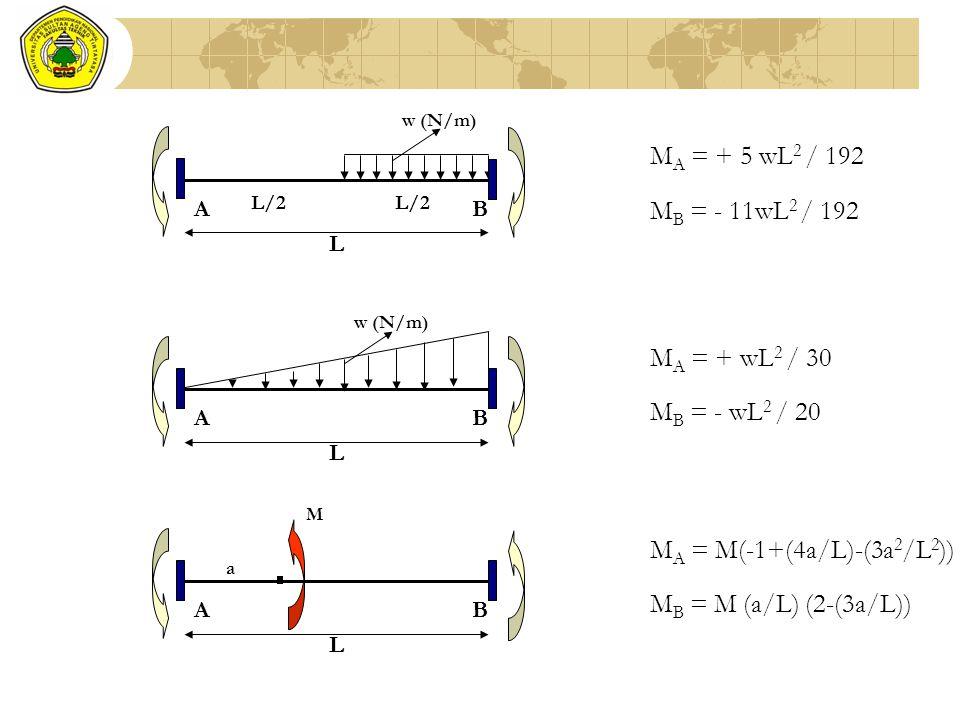 M A = + 5 wL 2 / 192 M B = - 11wL 2 / 192 w (N/m) L BA L/2 w (N/m) L BA M A = + wL 2 / 30 M B = - wL 2 / 20 M A = M(-1+(4a/L)-(3a 2 /L 2 )) M B = M (a