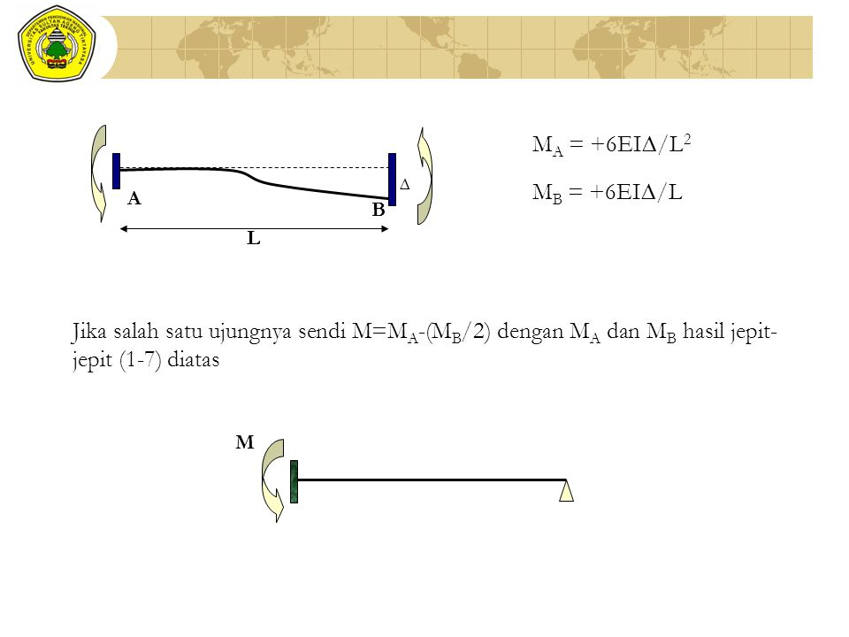 M A = +6EI∆/L 2 M B = +6EI∆/L ∆ L B A Jika salah satu ujungnya sendi M=M A -(M B /2) dengan M A dan M B hasil jepit- jepit (1-7) diatas M