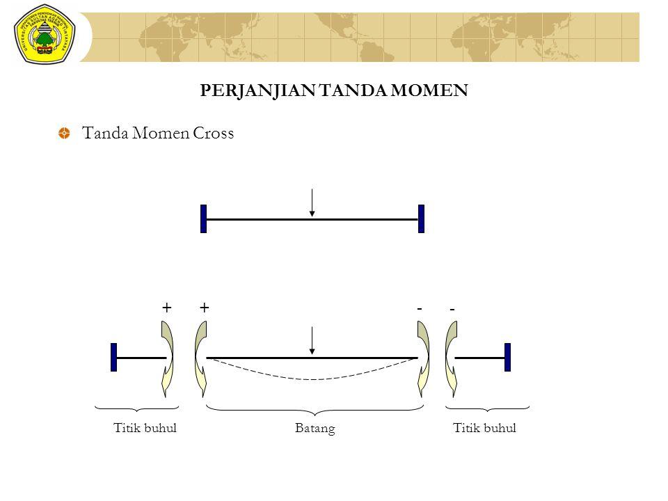PERJANJIAN TANDA MOMEN Tanda Momen Cross + + - - BatangTitik buhul