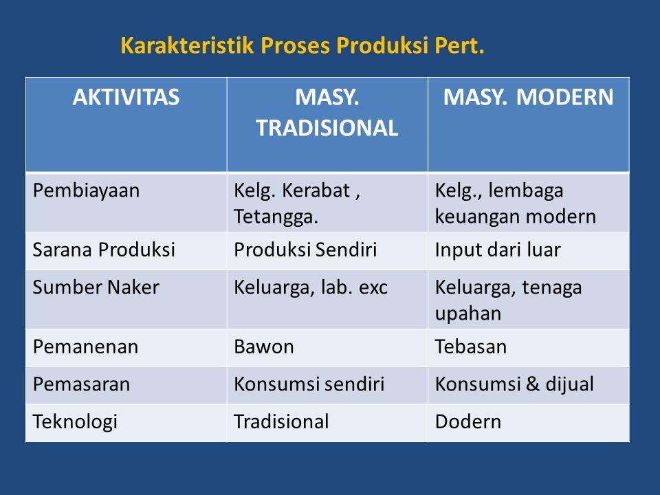 Karakteristik Proses Produksi Pert. AKTIVITASMASY. TRADISIONAL MASY. MODERN PembiayaanKelg. Kerabat, Tetangga. Kelg., lembaga keuangan modern Sarana P