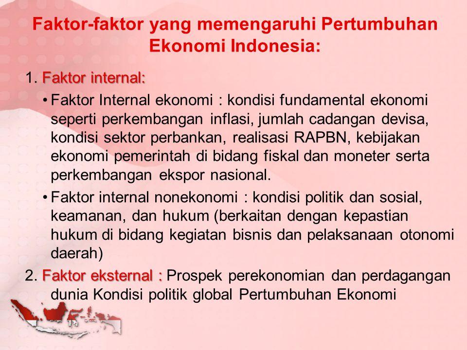 Faktor-faktor yang memengaruhi Pertumbuhan Ekonomi Indonesia: Faktor internal: 1. Faktor internal: Faktor Internal ekonomi : kondisi fundamental ekono