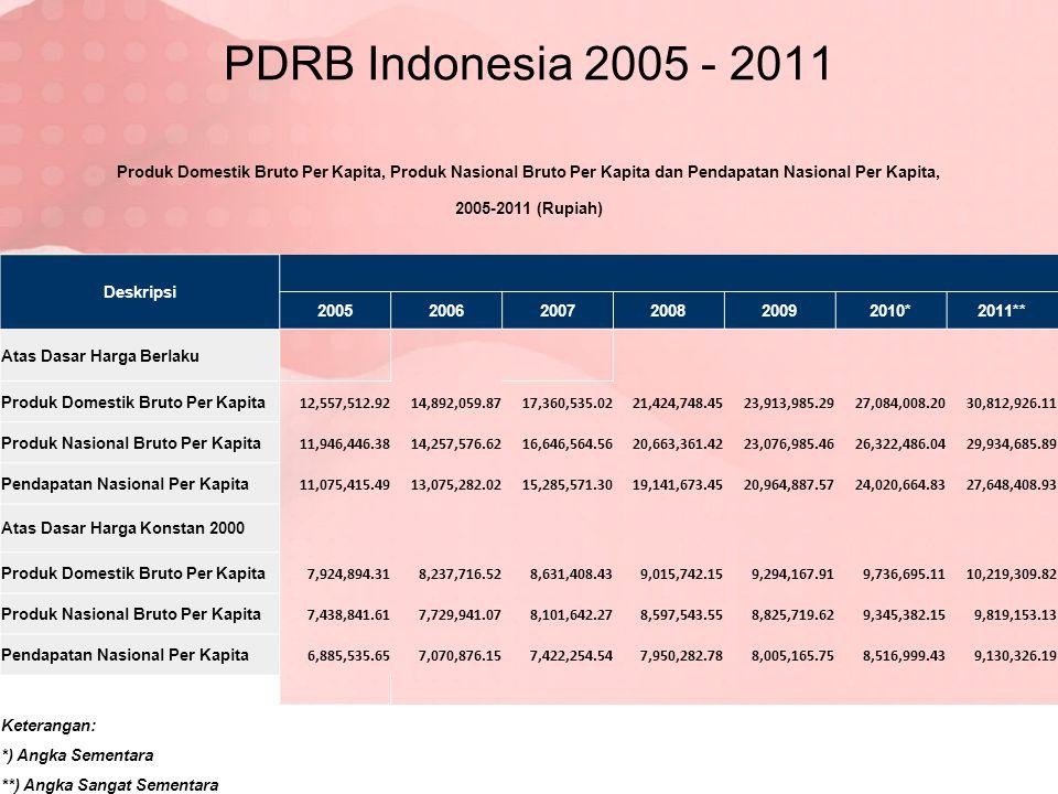 PDRB Indonesia 2005 - 2011 Produk Domestik Bruto Per Kapita, Produk Nasional Bruto Per Kapita dan Pendapatan Nasional Per Kapita, 2005-2011 (Rupiah) D