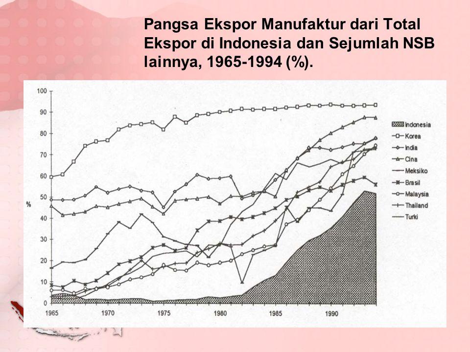 Pangsa Ekspor Manufaktur dari Total Ekspor di Indonesia dan Sejumlah NSB lainnya, 1965-1994 (%).