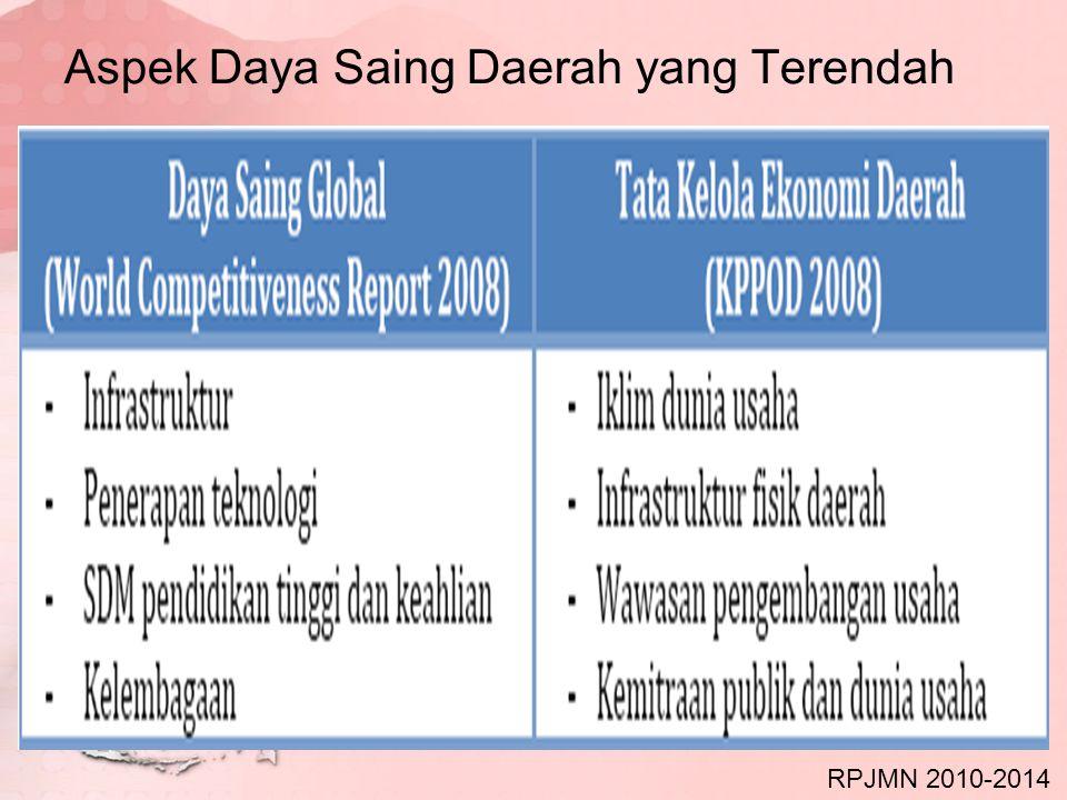 Aspek Daya Saing Daerah yang Terendah RPJMN 2010-2014