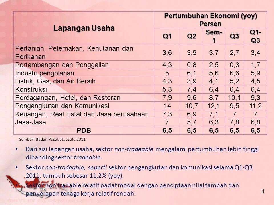 Lapangan Usaha Pertumbuhan Ekonomi (yoy) Persen Q1Q2 Sem- 1 Q3 Q1- Q3 Pertanian, Peternakan, Kehutanan dan Perikanan 3,63,93,72,73,4 Pertambangan dan