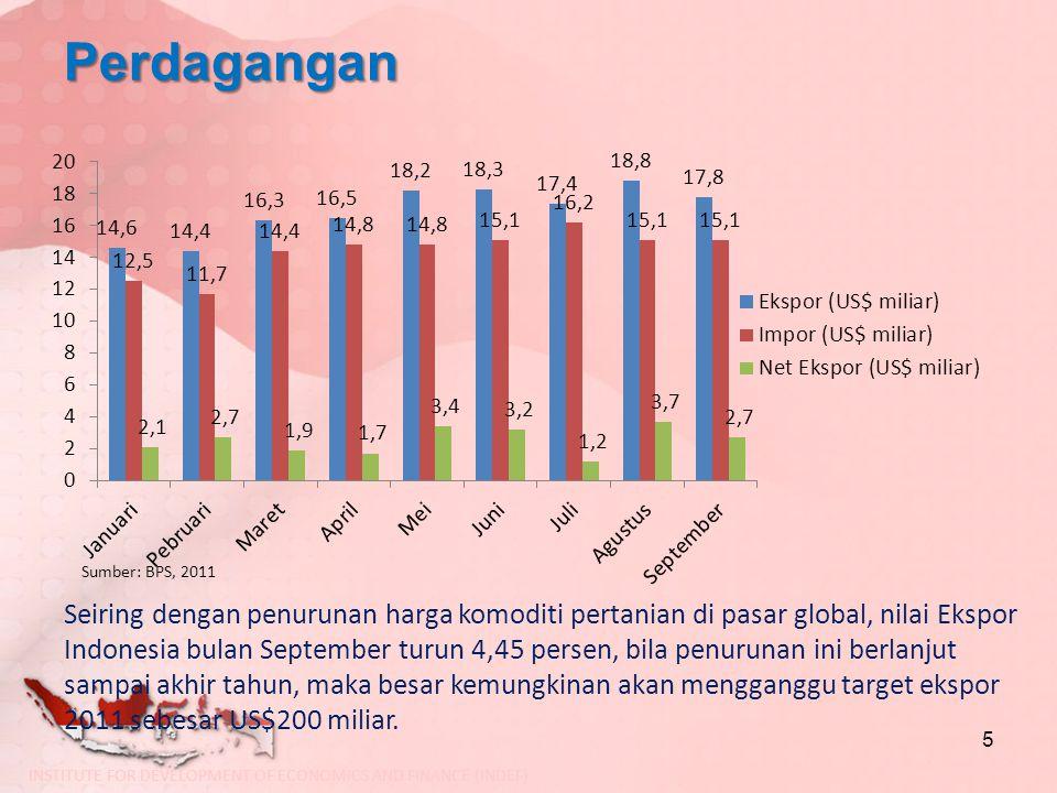 Perdagangan 5 Sumber: BPS, 2011 Seiring dengan penurunan harga komoditi pertanian di pasar global, nilai Ekspor Indonesia bulan September turun 4,45 p