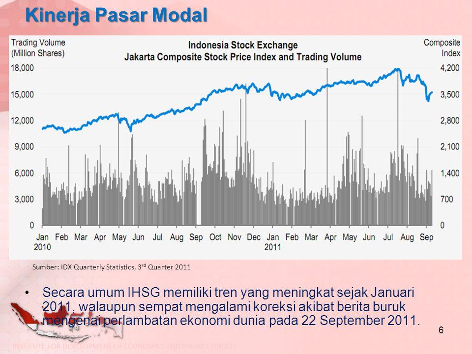 Kinerja Pasar Modal Secara umum IHSG memiliki tren yang meningkat sejak Januari 2011, walaupun sempat mengalami koreksi akibat berita buruk mengenai p
