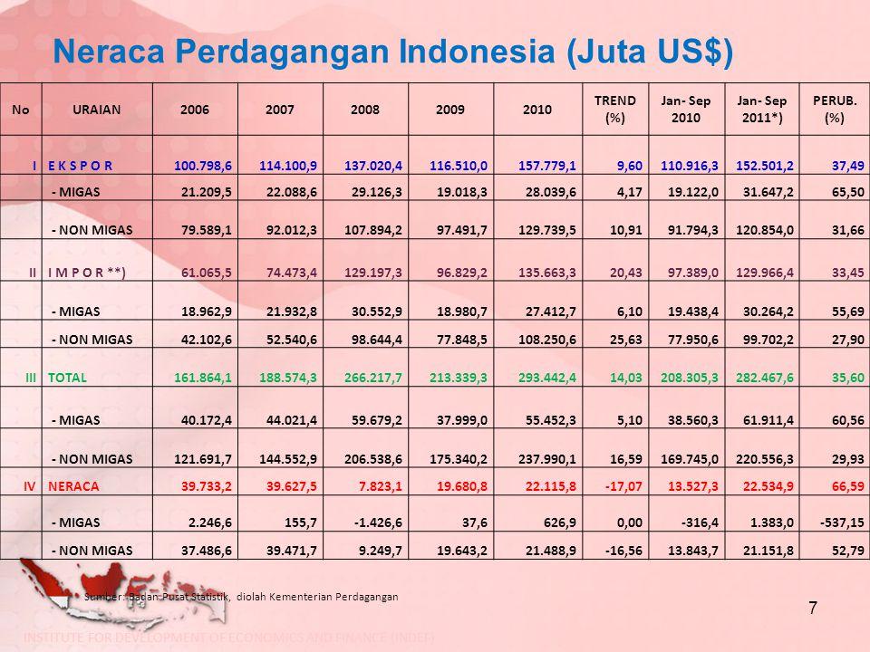 Neraca Perdagangan Indonesia (Juta US$) 7 NoURAIAN20062007200820092010 TREND (%) Jan- Sep 2010 Jan- Sep 2011*) PERUB. (%) IE K S P O R100.798,6114.100