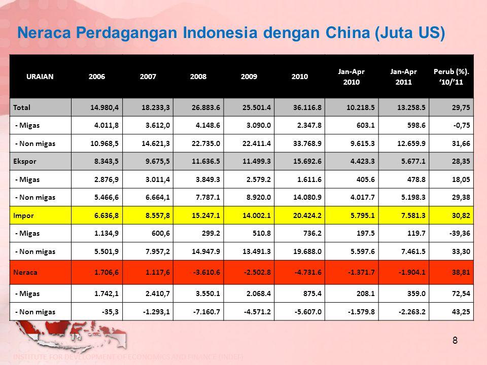 Neraca Perdagangan Indonesia dengan China (Juta US) 8 URAIAN20062007200820092010 Jan-Apr 2010 Jan-Apr 2011 Perub (%). '10/'11 Total14.980,418.233,326.