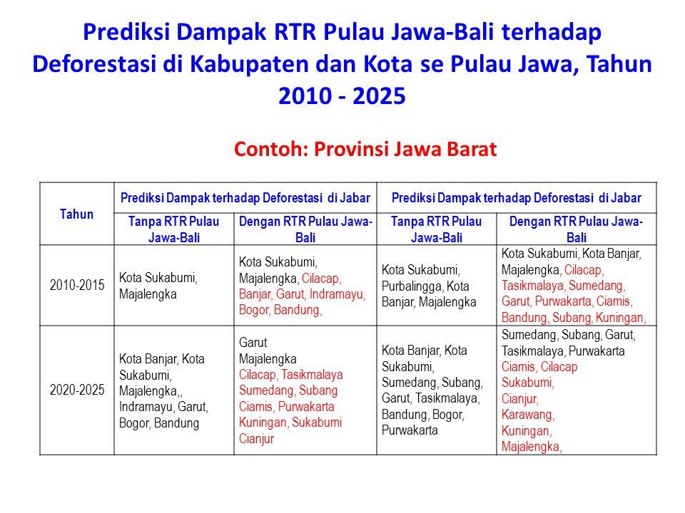 Prediksi Dampak RTR Pulau Jawa-Bali terhadap Deforestasi di Kabupaten dan Kota se Pulau Jawa, Tahun 2010 - 2025 Contoh: Provinsi Jawa Barat Tahun Pred