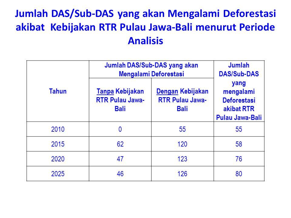 Jumlah DAS/Sub-DAS yang akan Mengalami Deforestasi akibat Kebijakan RTR Pulau Jawa-Bali menurut Periode Analisis Tahun Jumlah DAS/Sub-DAS yang akan Me