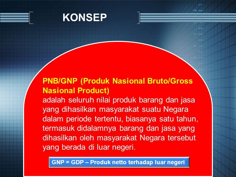 PNB/GNP (Produk Nasional Bruto/Gross Nasional Product) adalah seluruh nilai produk barang dan jasa yang dihasilkan masyarakat suatu Negara dalam perio