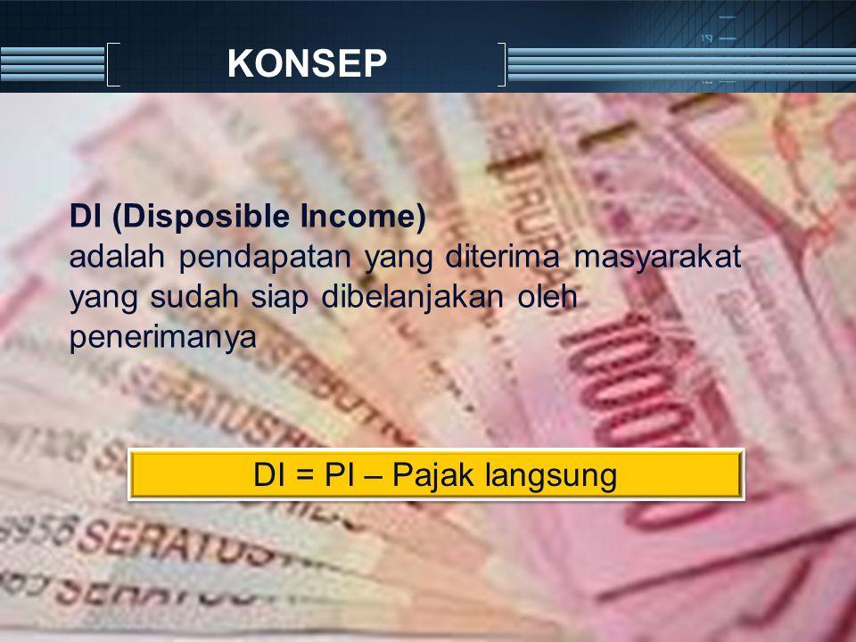 KONSEP DI (Disposible Income) adalah pendapatan yang diterima masyarakat yang sudah siap dibelanjakan oleh penerimanya DI = PI – Pajak langsung
