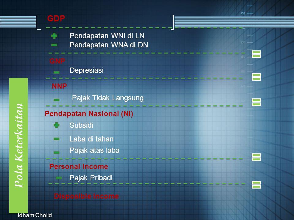 Pola Keterkaitan GDP Idham Cholid Pendapatan WNI di LN Pendapatan WNA di DN GNP Depresiasi NNP Pajak Tidak Langsung Pendapatan Nasional (NI) Subsidi L
