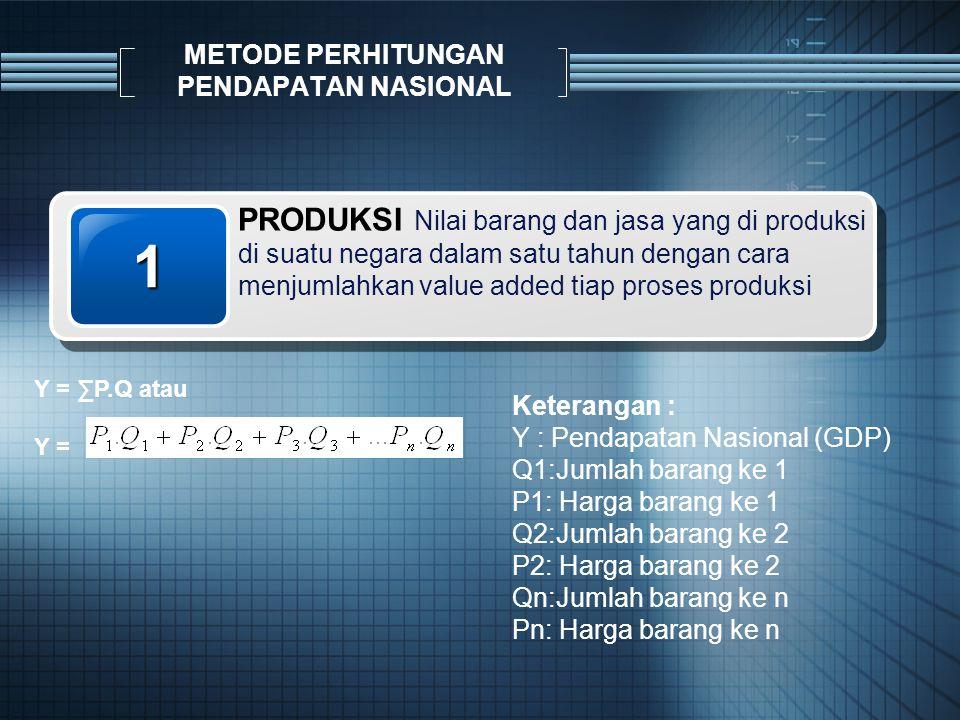 METODE PERHITUNGAN PENDAPATAN NASIONAL 1 PRODUKSI Nilai barang dan jasa yang di produksi di suatu negara dalam satu tahun dengan cara menjumlahkan value added tiap proses produksi Y = ∑P.Q atau Y = Keterangan : Y : Pendapatan Nasional (GDP) Q1:Jumlah barang ke 1 P1: Harga barang ke 1 Q2:Jumlah barang ke 2 P2: Harga barang ke 2 Qn:Jumlah barang ke n Pn: Harga barang ke n