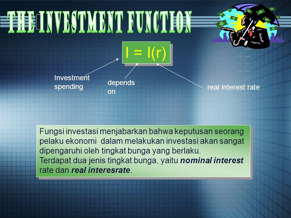 I = I(r) Investment spending depends on real interest rate Fungsi investasi menjabarkan bahwa keputusan seorang pelaku ekonomi dalam melakukan investasi akan sangat dipengaruhi oleh tingkat bunga yang berlaku.