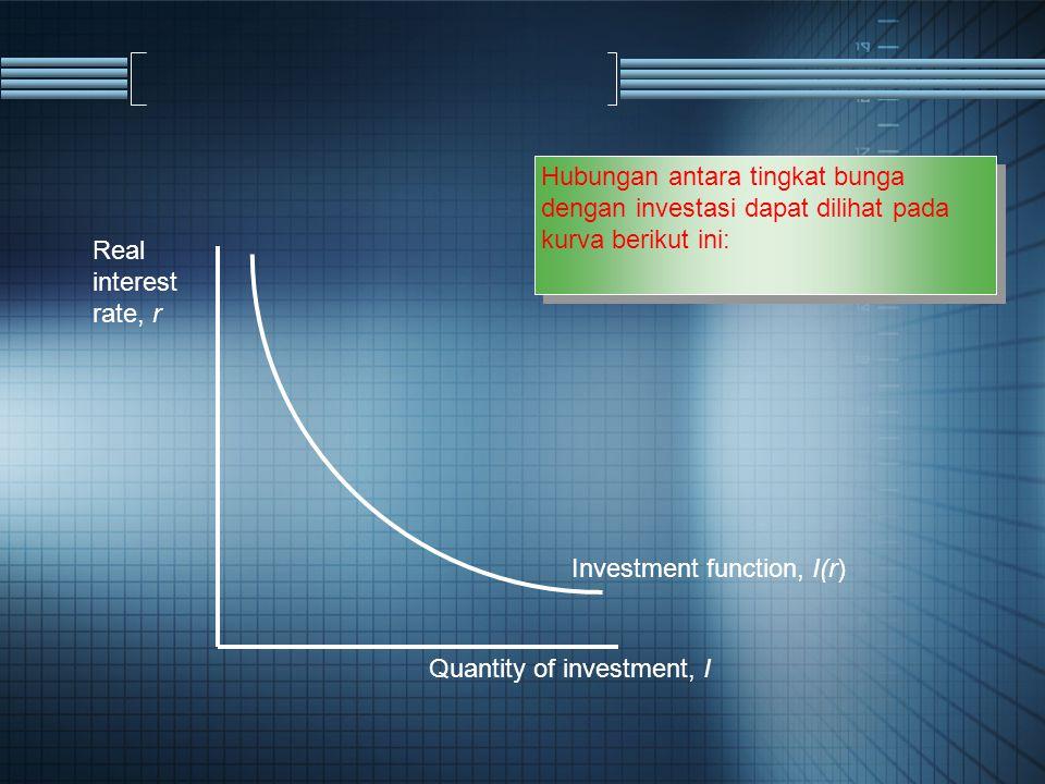 Real interest rate, r Quantity of investment, I Investment function, I(r) Hubungan antara tingkat bunga dengan investasi dapat dilihat pada kurva beri