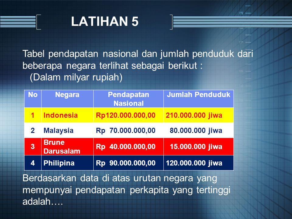 LATIHAN 5 NoNegaraPendapatan Nasional Jumlah Penduduk 1IndonesiaRp120.000.000,00210.000.000 jiwa 2MalaysiaRp 70.000.000,00 80.000.000 jiwa 3 Brune Darusalam Rp 40.000.000,00 15.000.000 jiwa 4PhilipinaRp 90.000.000,00120.000.000 jiwa Tabel pendapatan nasional dan jumlah penduduk dari beberapa negara terlihat sebagai berikut : (Dalam milyar rupiah) Berdasarkan data di atas urutan negara yang mempunyai pendapatan perkapita yang tertinggi adalah….