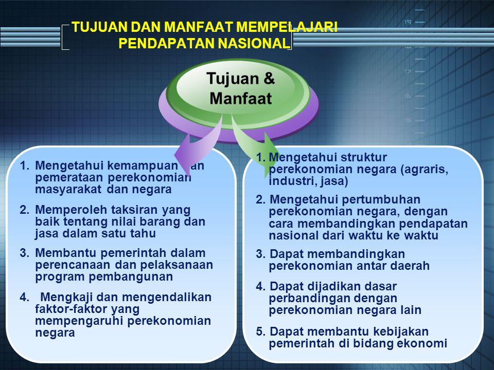 TUJUAN DAN MANFAAT MEMPELAJARI PENDAPATAN NASIONAL 1.Mengetahui kemampuan dan pemerataan perekonomian masyarakat dan negara 2.Memperoleh taksiran yang