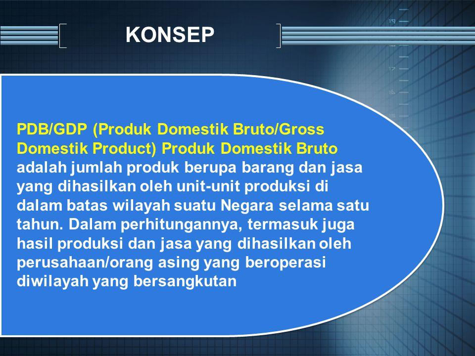 PDB/GDP (Produk Domestik Bruto/Gross Domestik Product) Produk Domestik Bruto adalah jumlah produk berupa barang dan jasa yang dihasilkan oleh unit-unit produksi di dalam batas wilayah suatu Negara selama satu tahun.