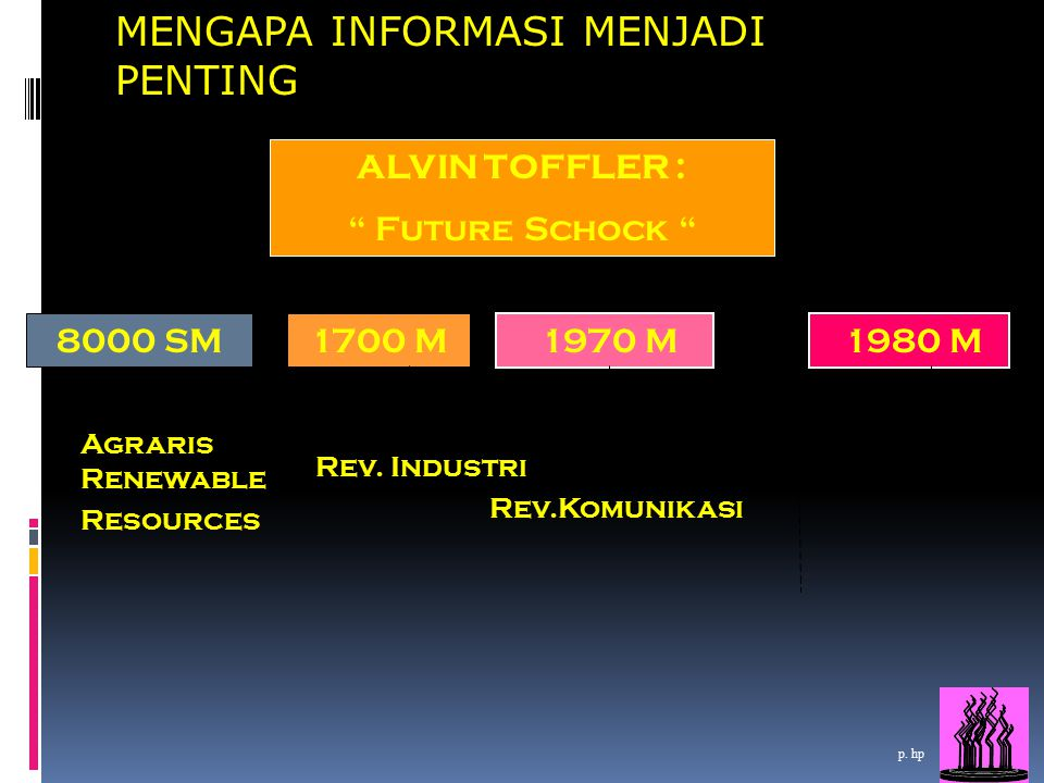 "11 ALVIN TOFFLER : "" Future Schock "" 8000 SM Agraris Renewable Resources Rev. Industri 1700 M 1970 M Rev.Komunikasi p. hp 1980 M Rev. Digital MENGAPA"