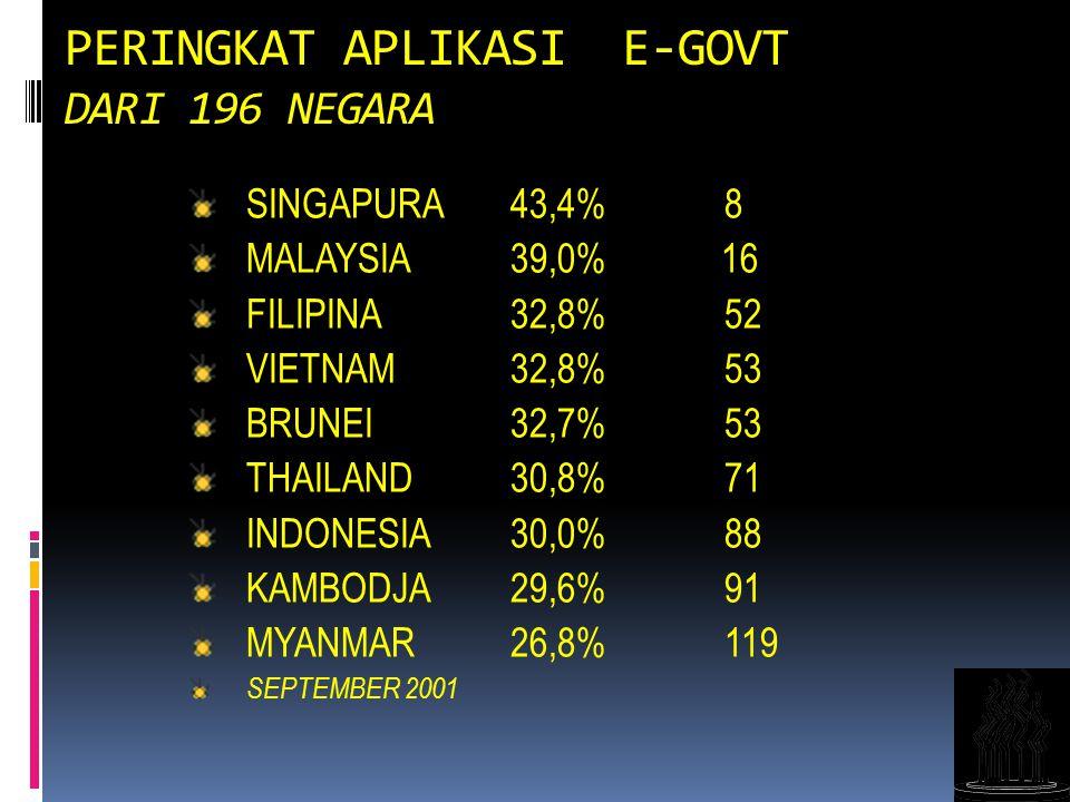 17 PERINGKAT APLIKASI E-GOVT DARI 196 NEGARA SINGAPURA 43,4% 8 MALAYSIA 39,0% 16 FILIPINA 32,8% 52 VIETNAM 32,8% 53 BRUNEI 32,7% 53 THAILAND 30,8% 71