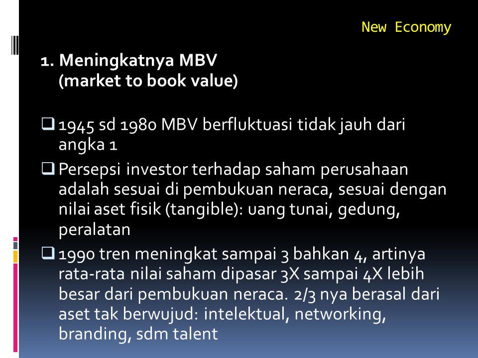 New Economy 1. Meningkatnya MBV (market to book value)  1945 sd 1980 MBV berfluktuasi tidak jauh dari angka 1  Persepsi investor terhadap saham peru