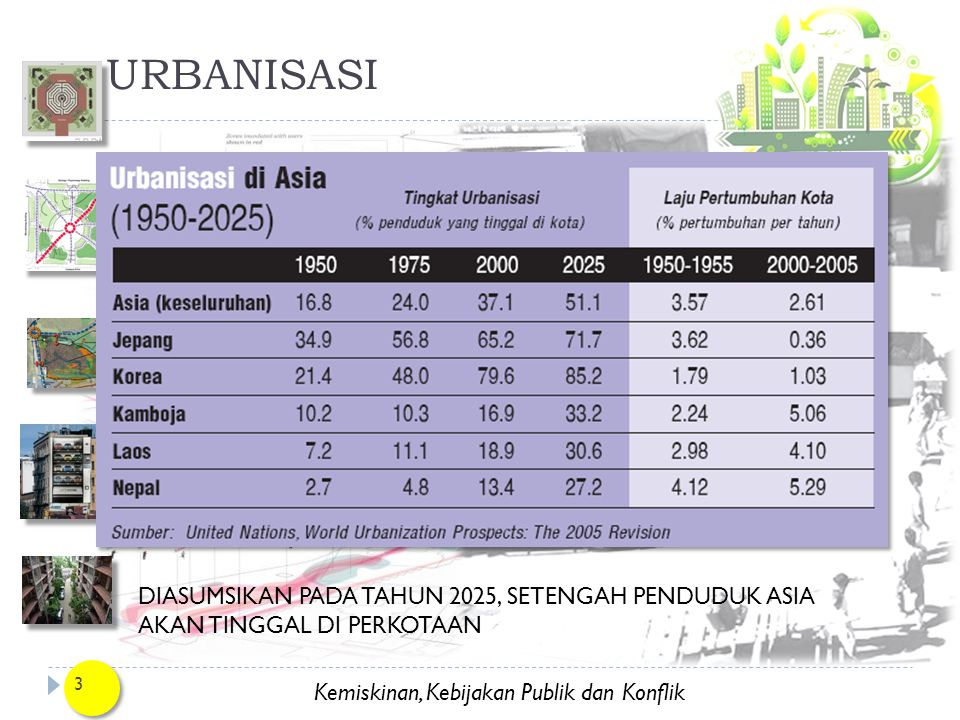Kemiskinan, Kebijakan Publik dan Konflik URBANISASI 3 DIASUMSIKAN PADA TAHUN 2025, SETENGAH PENDUDUK ASIA AKAN TINGGAL DI PERKOTAAN