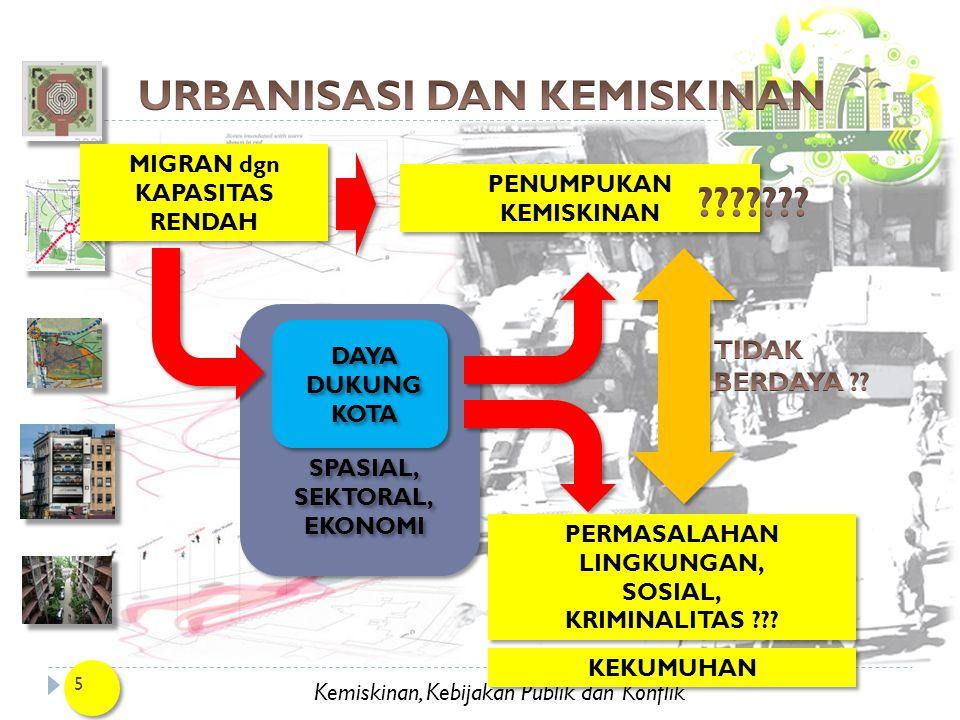 Kemiskinan, Kebijakan Publik dan Konflik DAFTAR PUSTAKA 26 UN-ESCAP dan UN-HABITAT.