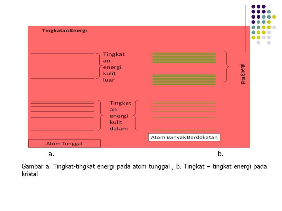 Gambar a. Tingkat-tingkat energi pada atom tunggal, b. Tingkat – tingkat energi pada kristal a.b.