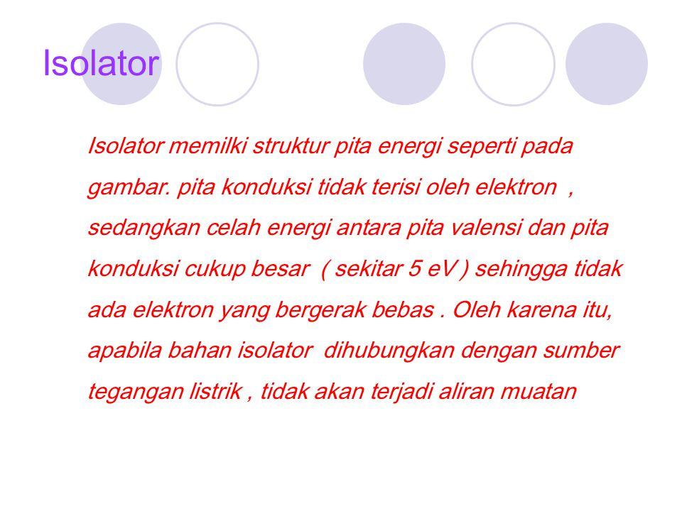 Isolator Isolator memilki struktur pita energi seperti pada gambar. pita konduksi tidak terisi oleh elektron, sedangkan celah energi antara pita valen