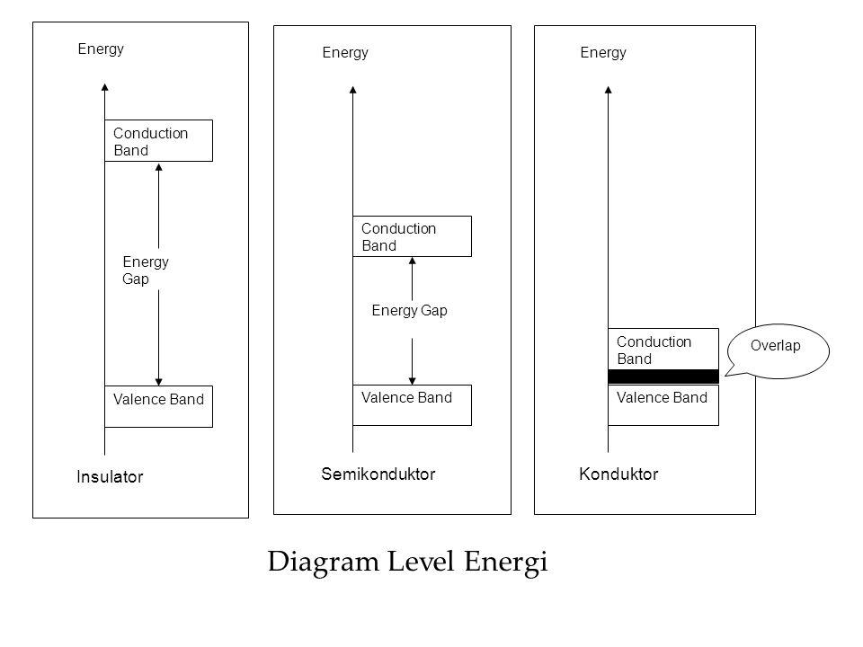 Conduction Band Valence Band Energy Gap Energy Insulator Conduction Band Valence Band Energy Gap Energy SemikonduktorKonduktor Conduction Band Valence Band Energy Overlap Diagram Level Energi