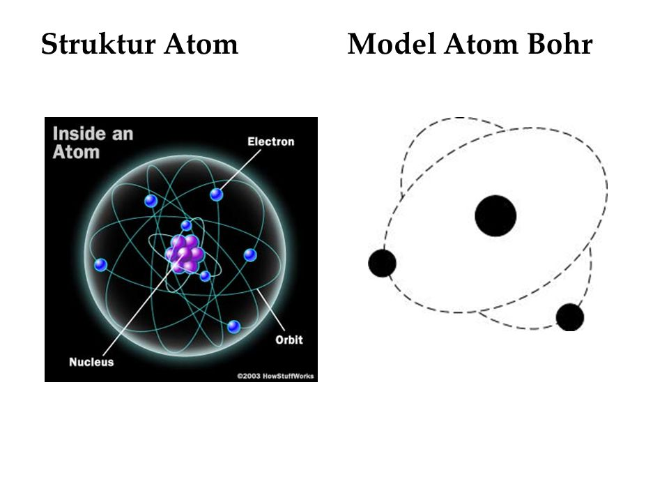 Struktur AtomModel Atom Bohr