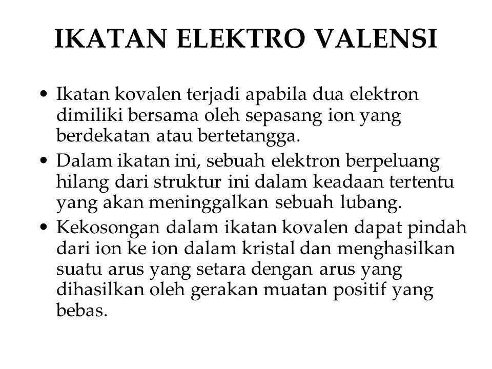 IKATAN ELEKTRO VALENSI Ikatan kovalen terjadi apabila dua elektron dimiliki bersama oleh sepasang ion yang berdekatan atau bertetangga.