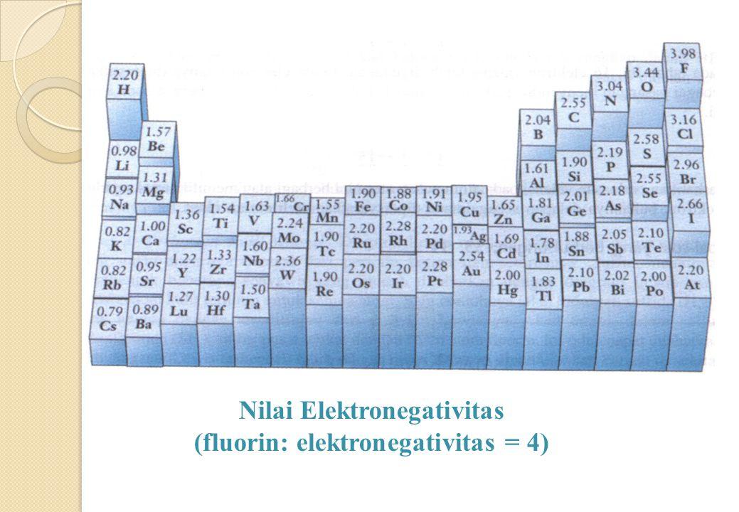 IKATAN IONIK pengalihan elektron antaratom IKATAN KOVALEN POLAR pemindahan muatan secara parsial IKATAN KOVALEN penggunaan elektron bersama antaratom Selisih elektronegativitas besar  e - berpindah  IKATAN IONIK Selisih elektronegativitas kecil  e - digunakan bersama  IKATAN KOVALEN