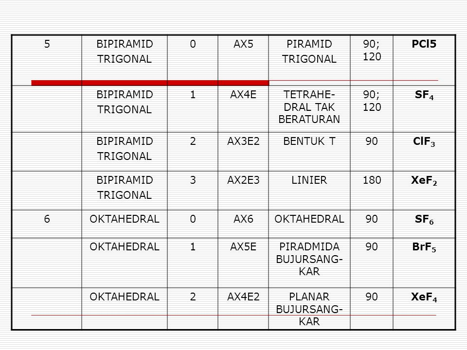 5BIPIRAMID TRIGONAL 0AX5PIRAMID TRIGONAL 90; 120 PCl5 BIPIRAMID TRIGONAL 1AX4ETETRAHE- DRAL TAK BERATURAN 90; 120 SF 4 BIPIRAMID TRIGONAL 2AX3E2BENTUK