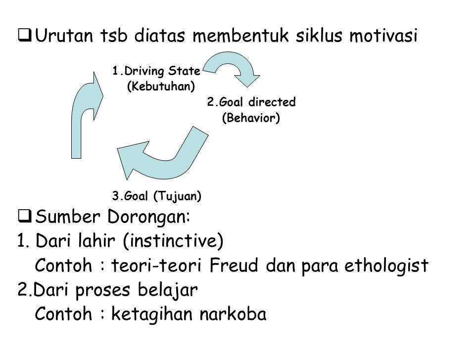  Urutan tsb diatas membentuk siklus motivasi 1.Driving State (Kebutuhan) 2.Goal directed (Behavior) 3.Goal (Tujuan)  Sumber Dorongan: 1. Dari lahir