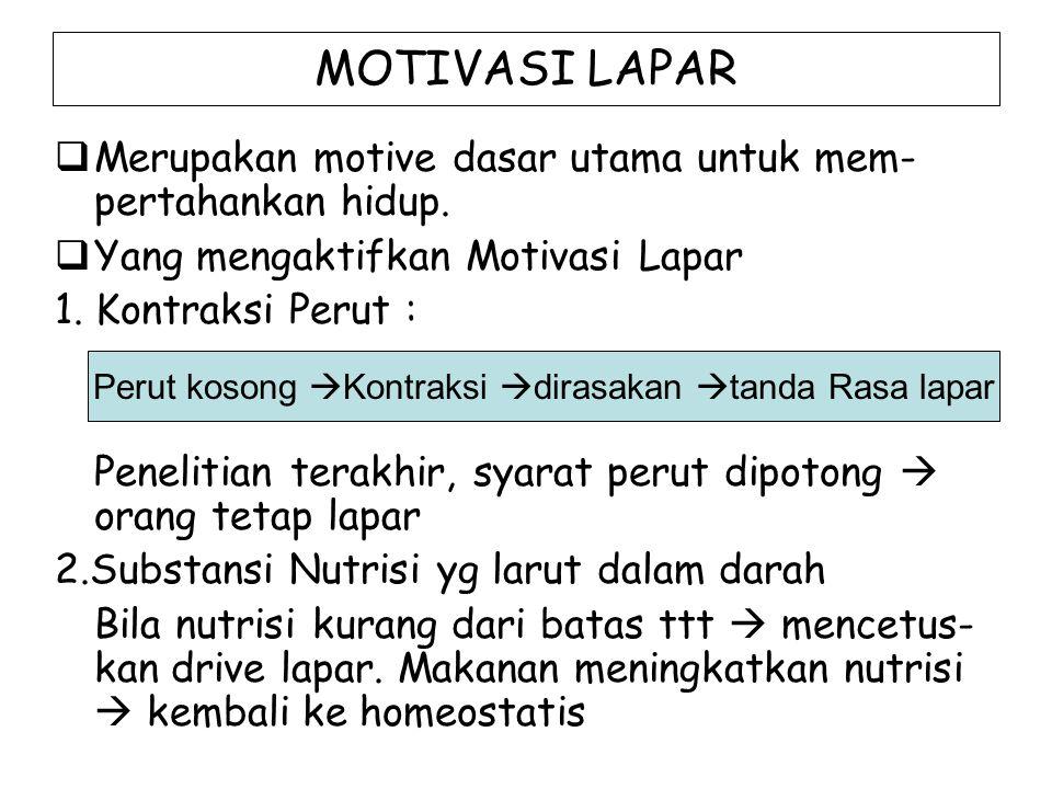 MOTIVASI LAPAR  Merupakan motive dasar utama untuk mem- pertahankan hidup.  Yang mengaktifkan Motivasi Lapar 1. Kontraksi Perut : Penelitian terakhi
