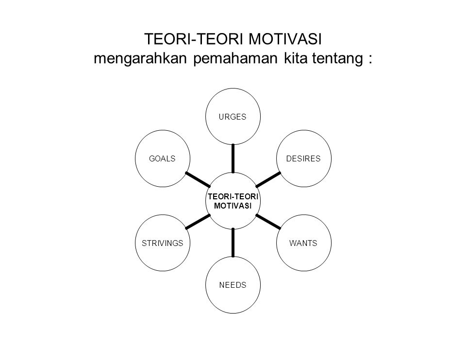 TEORI MOTIVASI A.MASLOW SELF ACTUALIZATION ESTEEM NEEDS (Prestise, sukses, self respect) BELONGINGNESS & LOVE NEEDS (Afeksi, affiliasi, identifikasi, dll) SAFETY NEEDS (rasa aman, keteraturan, stabilitas, dll) BIOLOGICAL NEEDS (kebutuhan dasar)