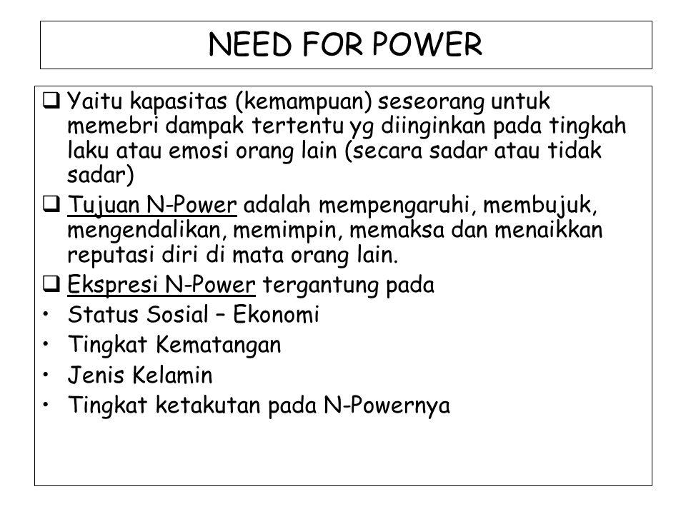NEED FOR POWER  Yaitu kapasitas (kemampuan) seseorang untuk memebri dampak tertentu yg diinginkan pada tingkah laku atau emosi orang lain (secara sad