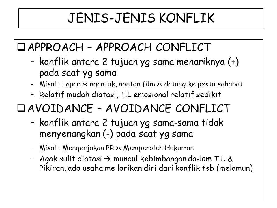 JENIS-JENIS KONFLIK  APPROACH – APPROACH CONFLICT –konflik antara 2 tujuan yg sama menariknya (+) pada saat yg sama –Misal : Lapar > < datang ke pest
