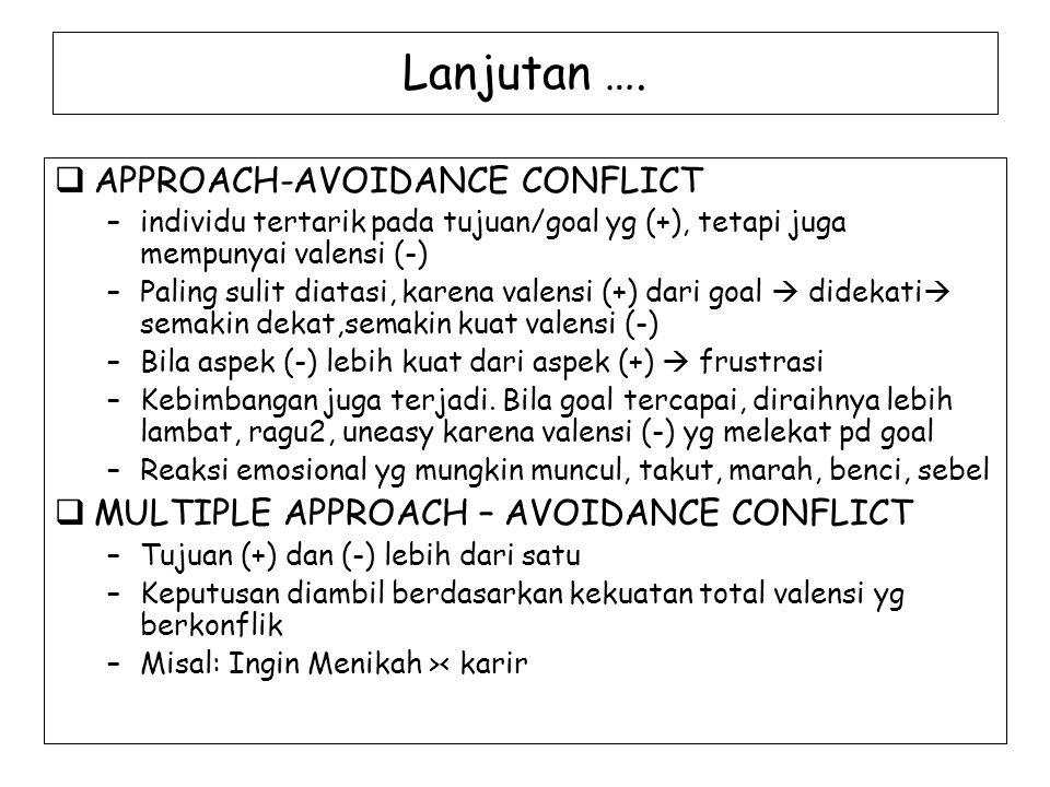 Lanjutan ….  APPROACH-AVOIDANCE CONFLICT –individu tertarik pada tujuan/goal yg (+), tetapi juga mempunyai valensi (-) –Paling sulit diatasi, karena
