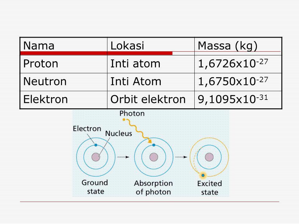 NamaLokasiMassa (kg) ProtonInti atom1,6726x10 -27 NeutronInti Atom1,6750x10 -27 ElektronOrbit elektron9,1095x10 -31