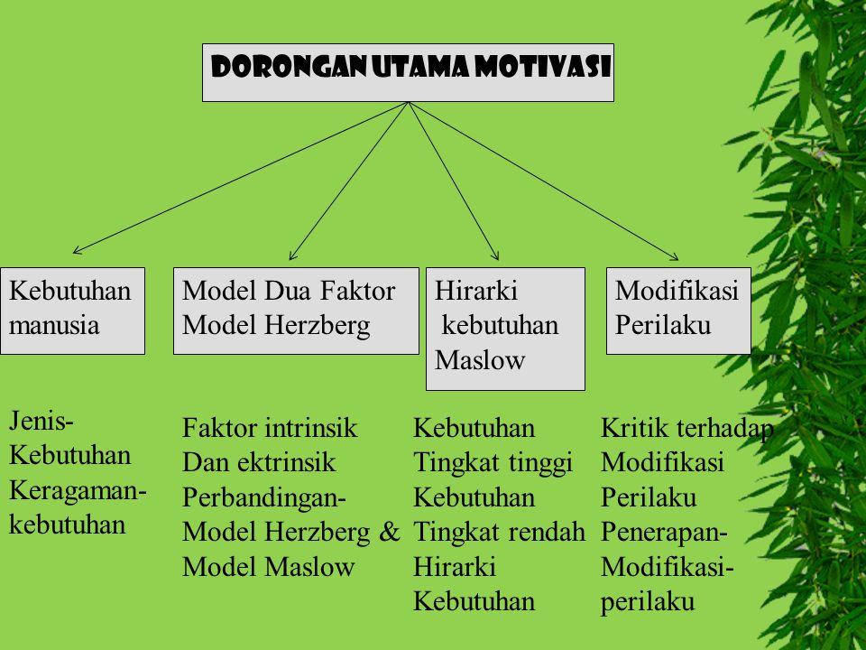 DORONGAN UTAMA MOTIVASI Kebutuhan manusia Model Dua Faktor Model Herzberg Hirarki kebutuhan Maslow Modifikasi Perilaku Jenis- Kebutuhan Keragaman- keb