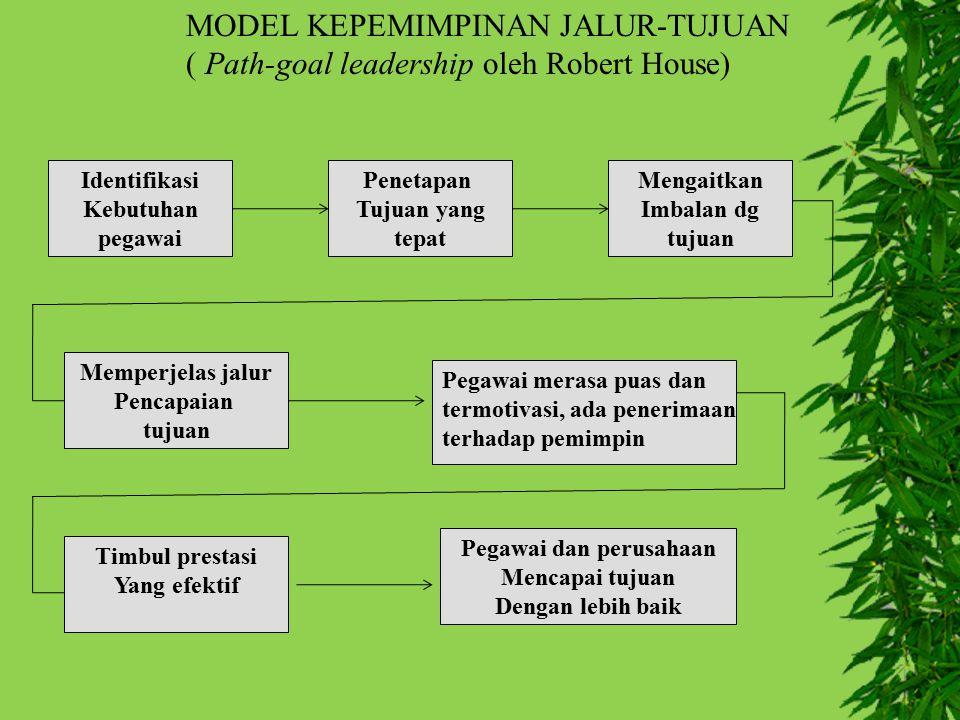 MODEL KEPEMIMPINAN JALUR-TUJUAN ( Path-goal leadership oleh Robert House) Identifikasi Kebutuhan pegawai Penetapan Tujuan yang tepat Mengaitkan Imbala