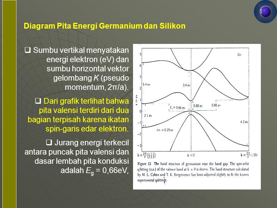 Diagram Pita Energi Germanium dan Silikon  Sumbu vertikal menyatakan energi elektron (eV) dan sumbu horizontal vektor gelombang K (pseudo momentum, 2
