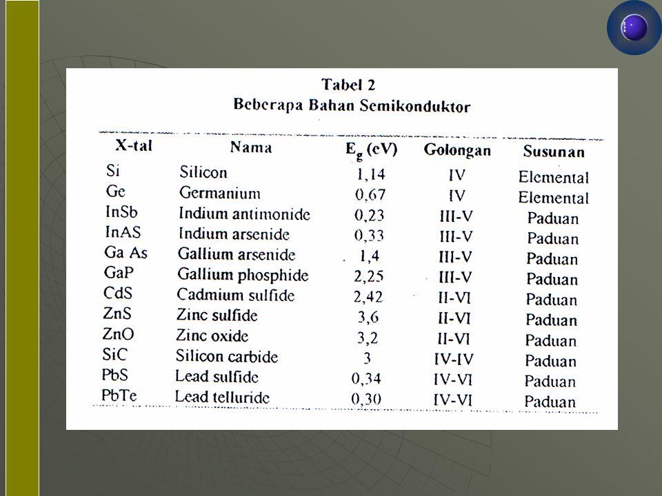 Ciri fisik utama bahan semikonduktor antara lain:  Selang harga tahanan jenis 10 -5 – 10 5 ohm-meter  Tahanan jenis menurun dengan kenaikan suhu, menurut persamaan 1; sedang tahanan jenis logam meningkat dengan kenaikan suhu, menurut persamaan 2.