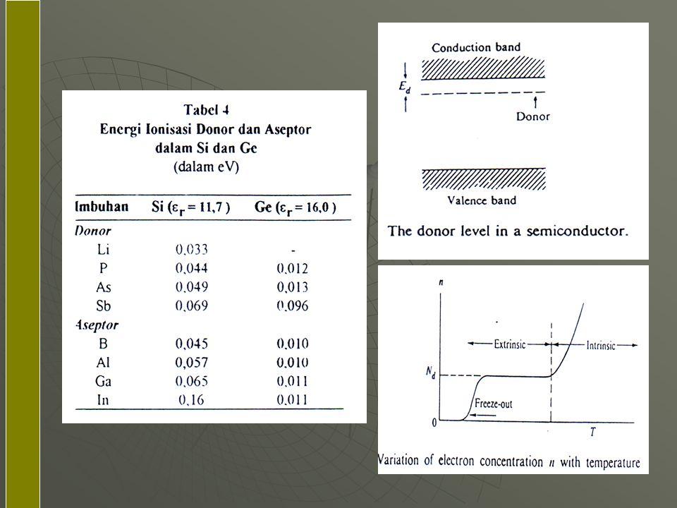 (lanjutan)  Pada suhu yang agak tinggi (1/T berharga rendah) bahan semikonduktor bersifat intrinsik; pada suhu yang agak lebih rendah (1/T berharga agak lebih rendah) semikonduktor bersifat ekstrinsik.