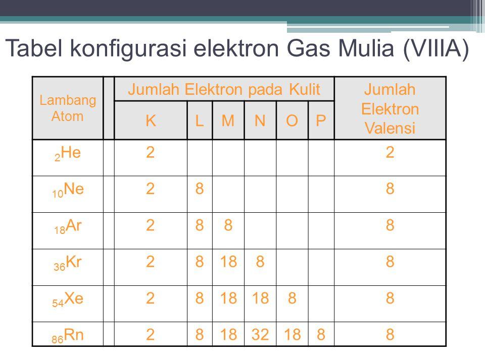 Tabel konfigurasi elektron Gas Mulia (VIIIA) Lambang Atom Jumlah Elektron pada Kulit Jumlah Elektron Valensi KLMNOP 2 He22 10 Ne288 18 Ar2888 36 Kr281888 54 Xe2818 88 86 Rn2818321888