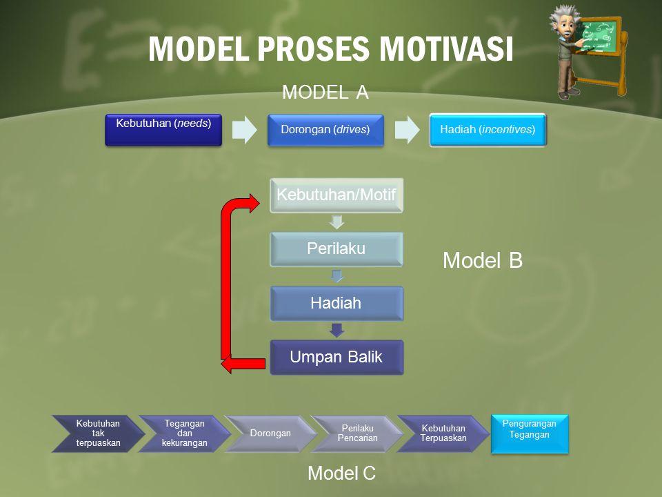 MODEL PROSES MOTIVASI Kebutuhan (needs) Dorongan (drives)Hadiah (incentives) MODEL A Kebutuhan/MotifPerilakuHadiahUmpan Balik Model B Kebutuhan tak te